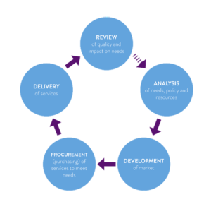 Commissioning Cycle